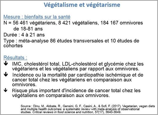 Végétalisme et végétarisme - diète émergente - Conférence de Catherine Lefebvre au Congrès annuel de médecine 2019